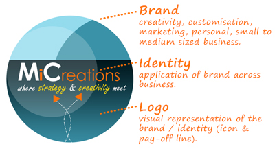 marketing initiatives for small businesses